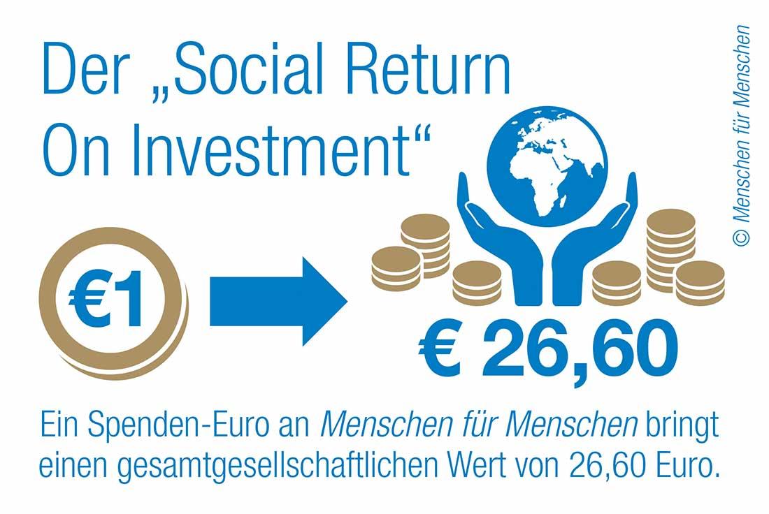 Infografik zum Social Return on Investment der Organisation Menschen für Menschen